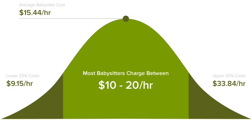 How Much Does House Babysitting Cost In 2018
